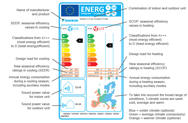 ERP energy label with explanation