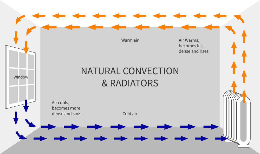 A diagram of natural heat convection from a radiator