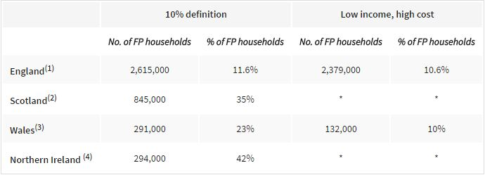 Fuel Poverty 10% Definition