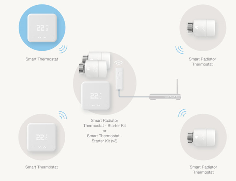 tado conections to internet bridge and thermostats