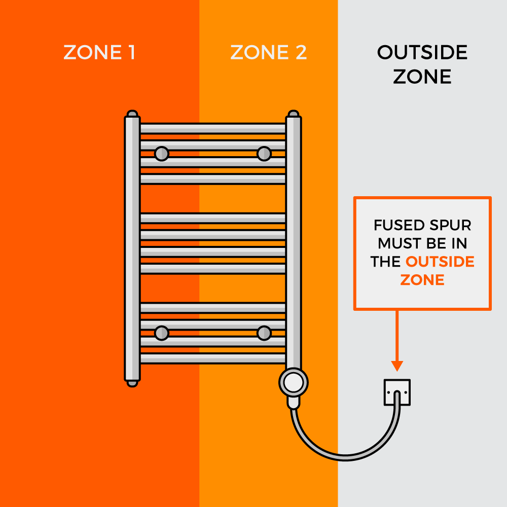 electric heated towel rail and bathroom zone graphic