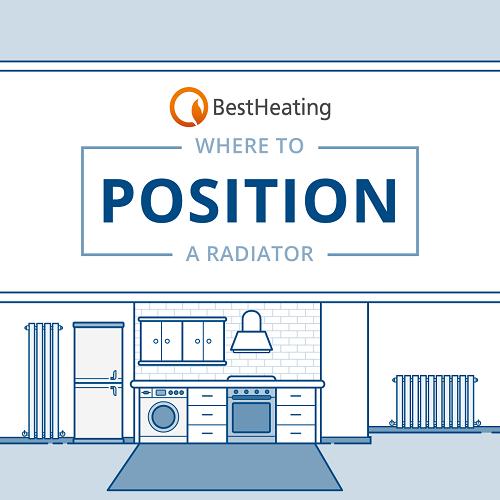 blog banner for living room radiator positioning