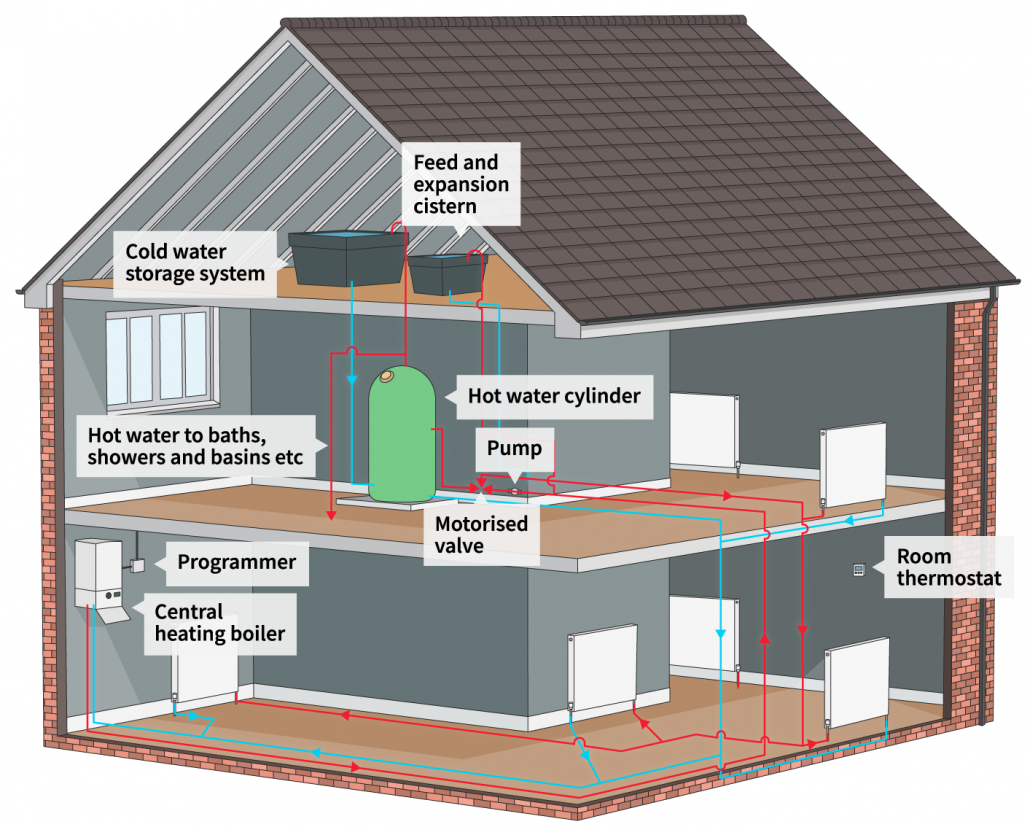 Avoid Natural Gas Venting Problems: The
